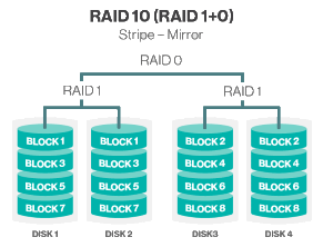 What Is Raid 10 0 1 5 And 6 Up Running