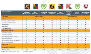 Android Cell Phone Antivirus Antimalware Comparison Grid