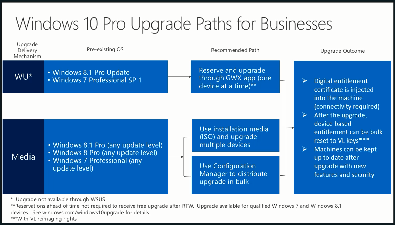 Solved what is the windows 10 upgrade path for home and for Window upgrade