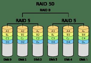 Image Gallery Raid 5 0