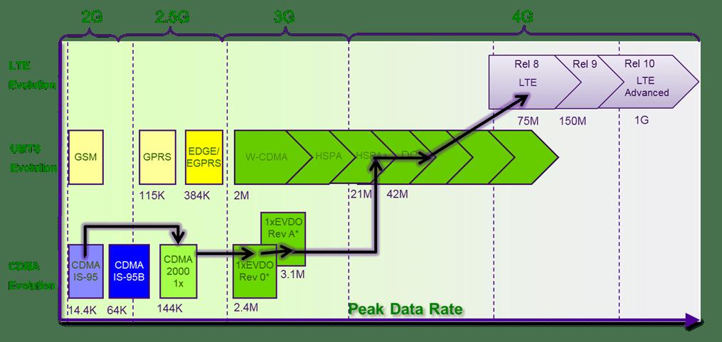 3g and 4g technology pdf