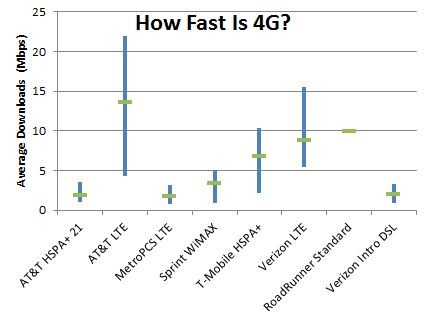 how-fast-is-4g-really