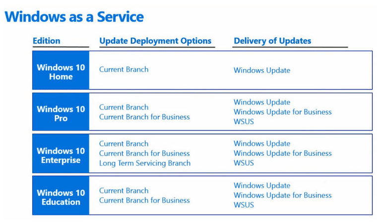 SOLVED: What is Windows 10 LTSB Long Term Servicing Branch