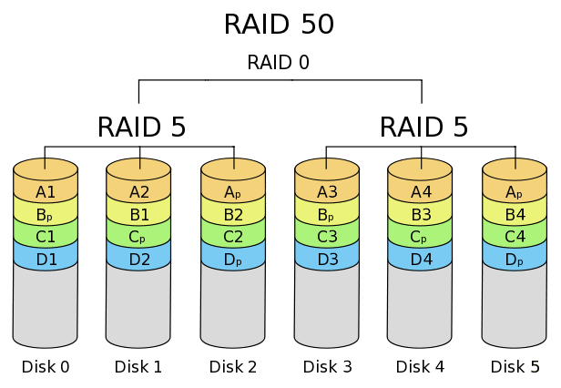 Solved What Are Raid 10 And Raid 50 In Simple Terms Up