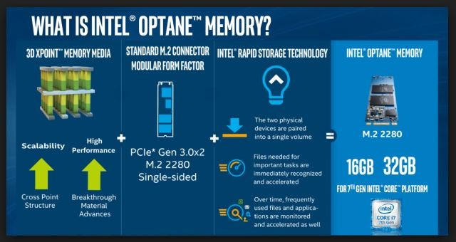 SOLVED: What is Intel Optane and Does Optane Run Faster Than