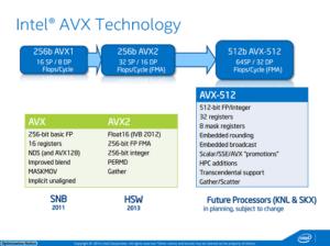 Intel-AVX-512