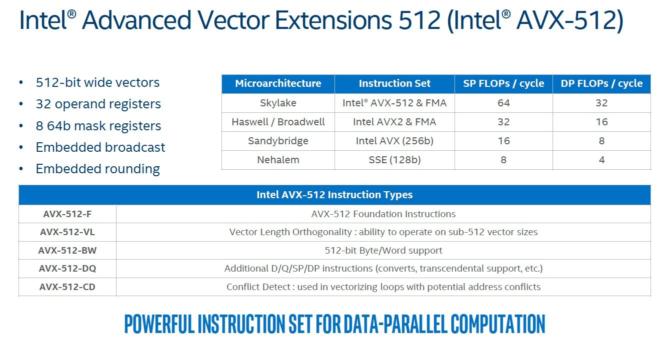 SOLVED: What is Intel AVX-512? – Up & Running Technologies
