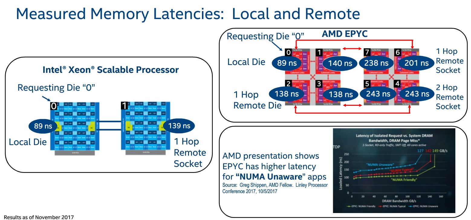 Quick Explanation of The Differences Between Intel Xeon and