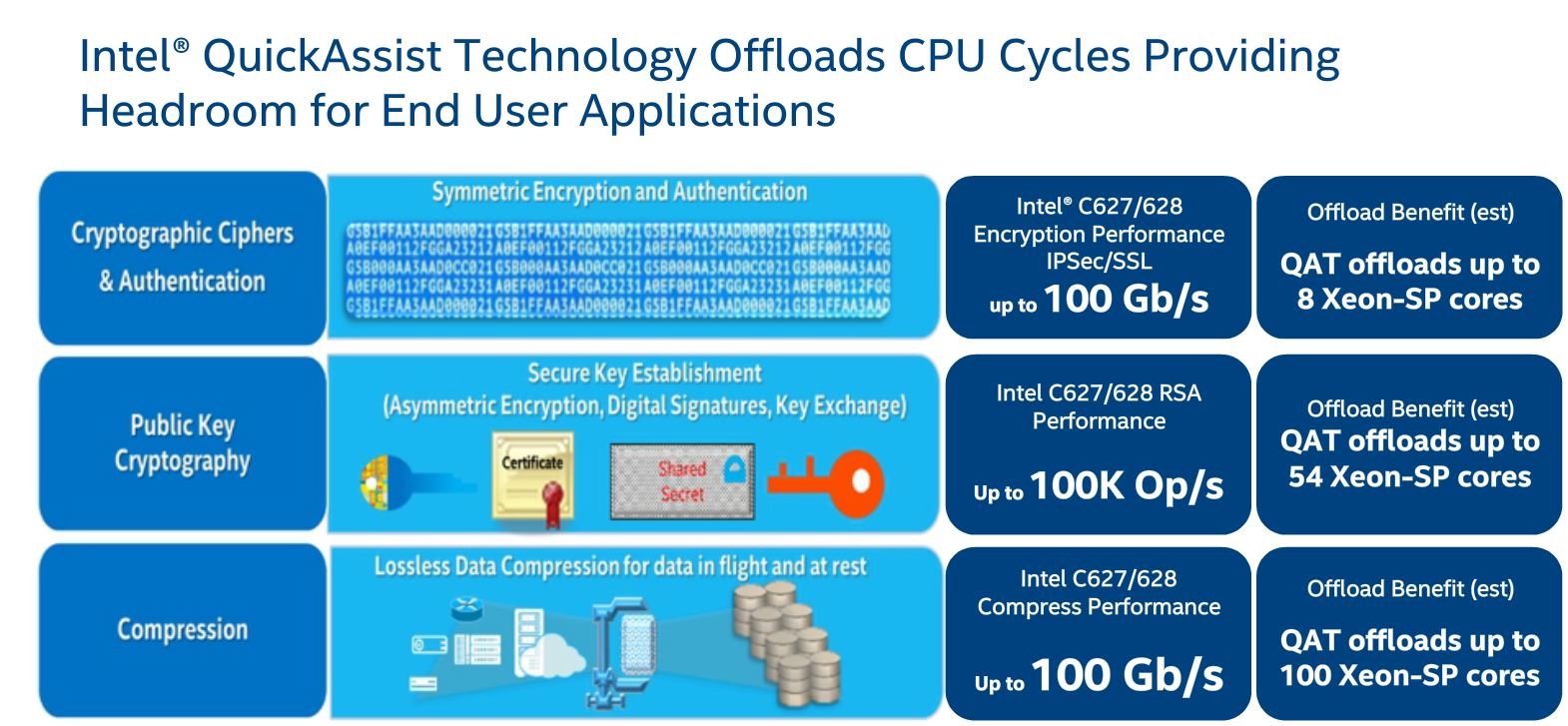 Quick Explanation Of The Differences Between Intel Xeon