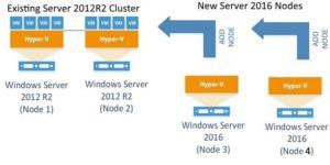 change-server2012R2-cluster-to-server2016-cluster