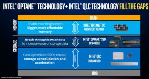 Everything You Need To Know About Intel Optane & Optane DC
