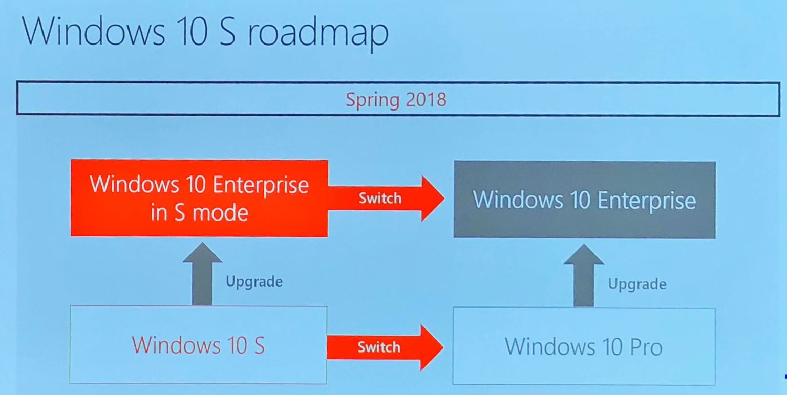 Everything You Need To Know about Windows 10 'S' in 2019