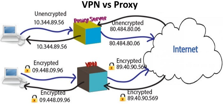 Proxy Versus VPN – What's the Difference? – Up & Running